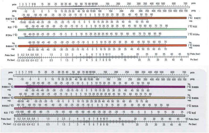 Таблица давления фреона в кондиционере
