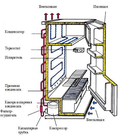 Цикл холодильной установки