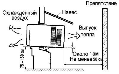 Устройство оконного кондиционера.