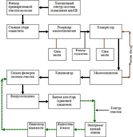Система многопроходной очистки
