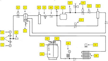 Основные компоненты станции очистки хладагента