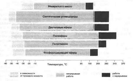 Пределы рабочих температур масел