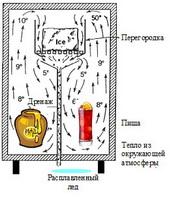 Отвод тепла с помощью теплоты плавления льда