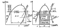 T-диаграмма